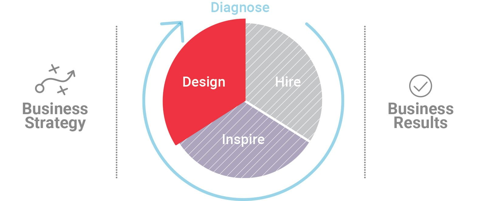 PI Midlantic Talent Design Methodology