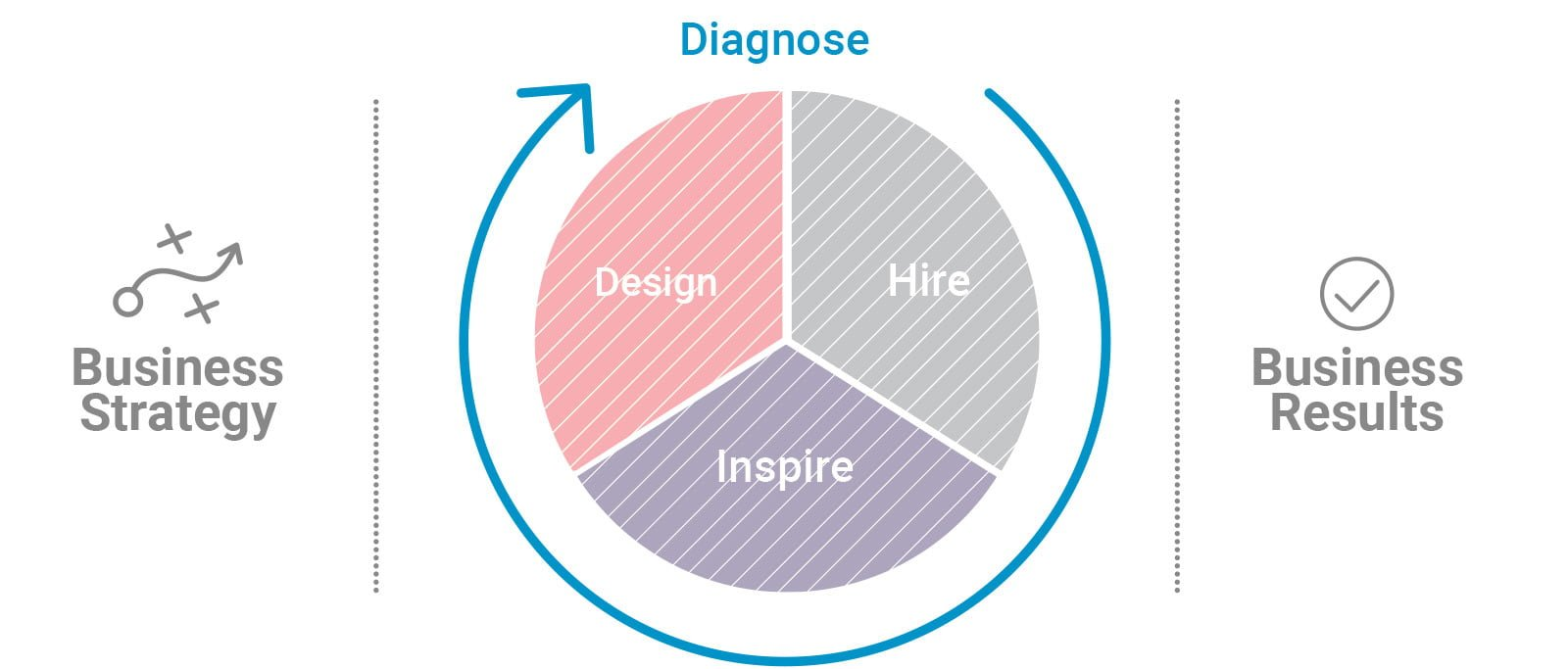 PI Midlantic Diagnose Employee Engagement