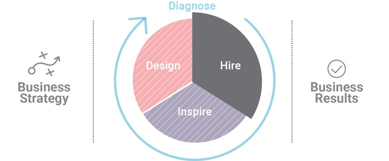 PI Midlantic Equips your Company to Hire the Best Fit for Any Role With Confidence