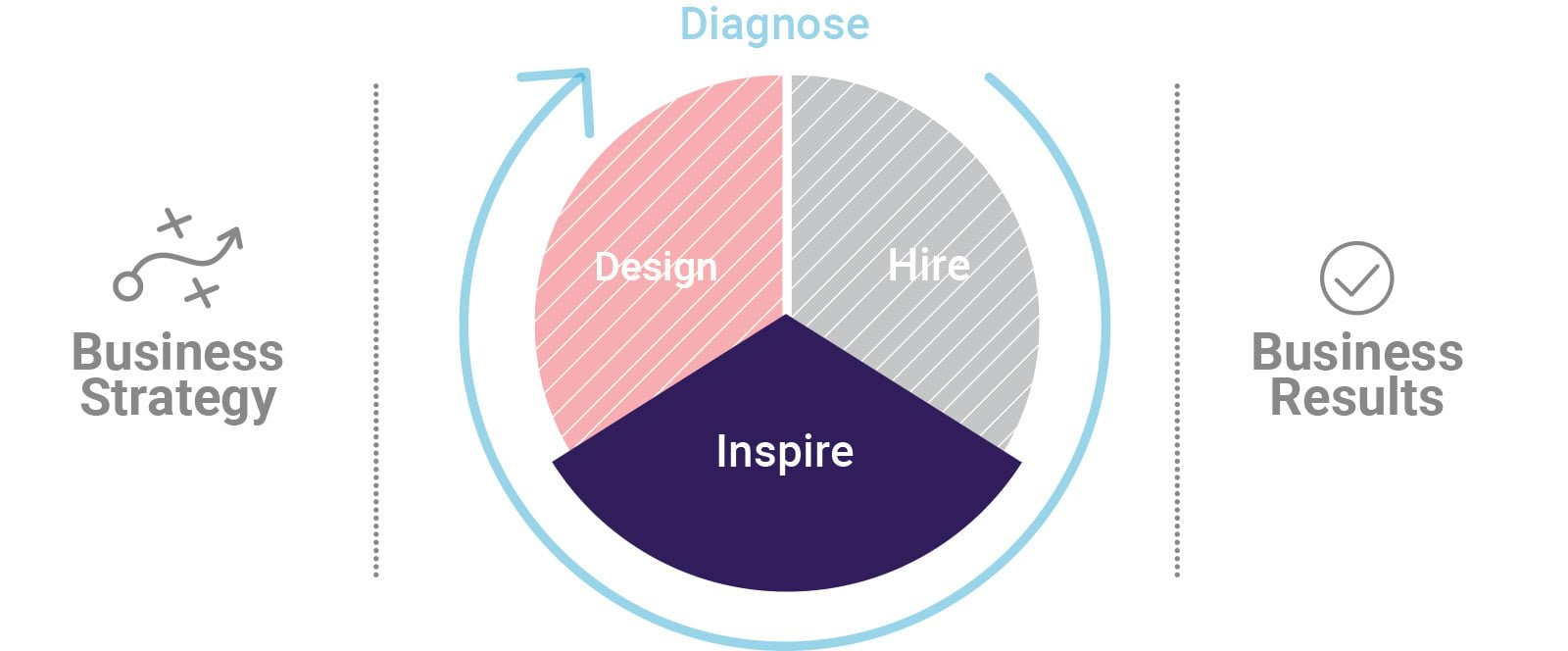PI Midlantic Inspire Strategy for Developing Managers